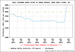 Looks like a hockey stick to me. Up to nearly 4000 CFS. The color must be shot.