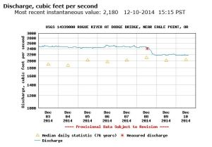 Rogue River, Oregon water data at Dodge Bridge.