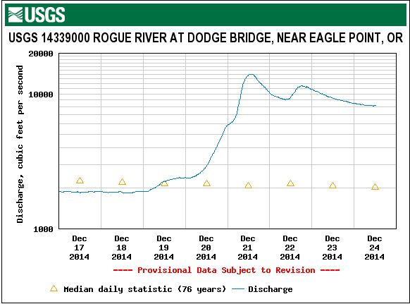 Cubic Feet per Second at Dodge Bridge.