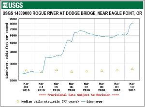 Rogue River Flow